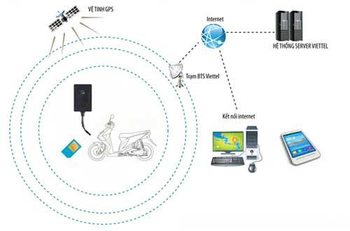 Định vị xe máy bằng công nghệ GPS Viettela